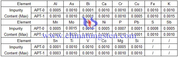 ammonium paratungstate specification table